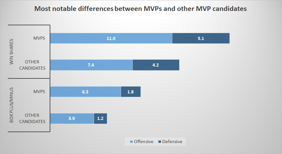 differences_MVPs_others