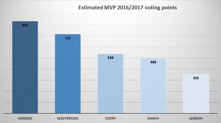 MVP_voting_points_estimation