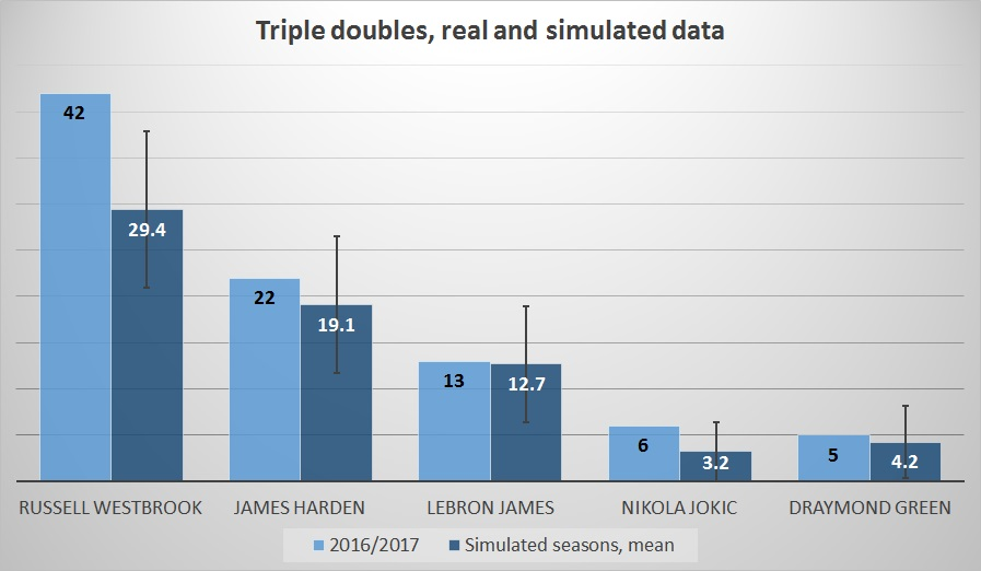 players_triple_doubles