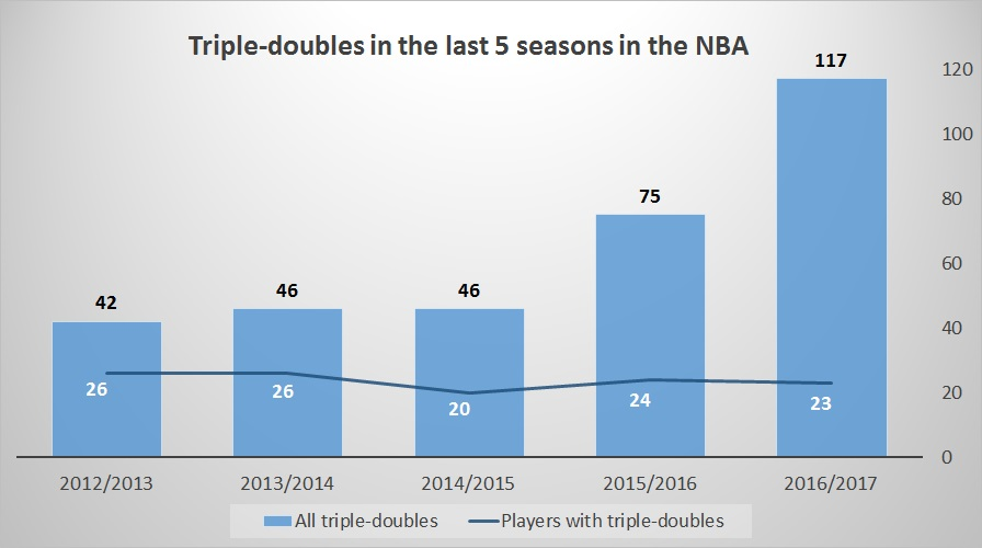 seasons_triple_doubles