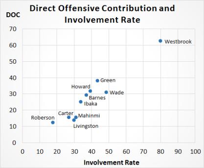direct_contribution_vs_involvement