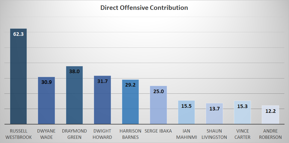 direct_offensive_contribution_players