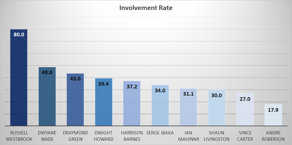 involvement_rate_players