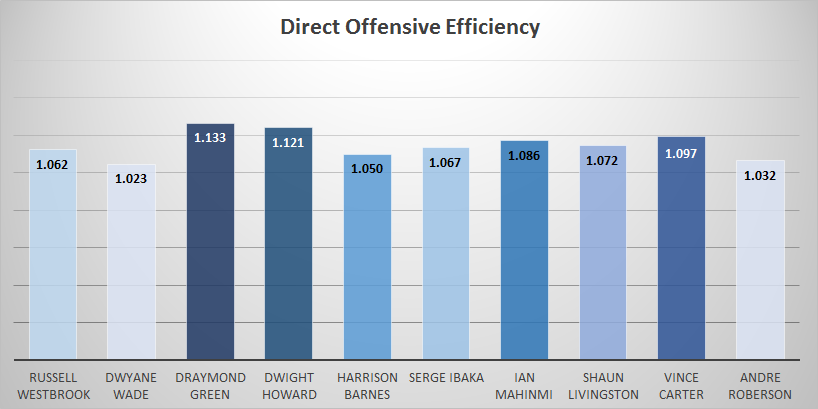 direct_offensive_efficiency