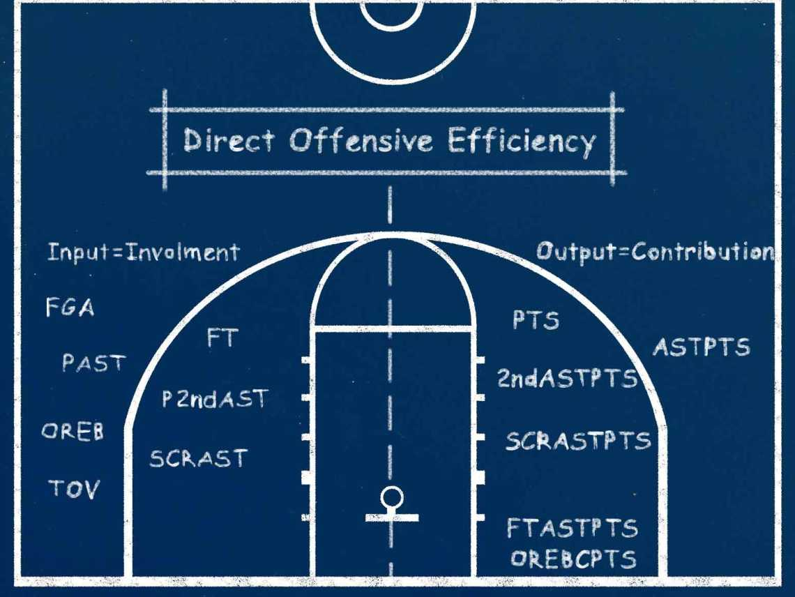 direct_offensive_efficiency_chalkboard