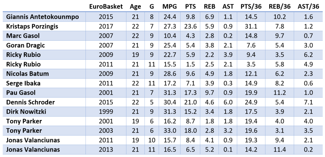 NBA_stars_Eurobasket_2017