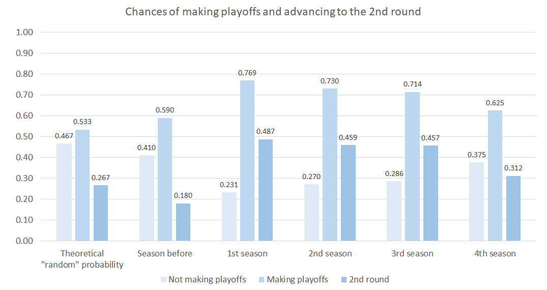 chances_playoffs_qualify