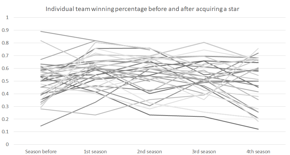 team_winning_percentage_individual